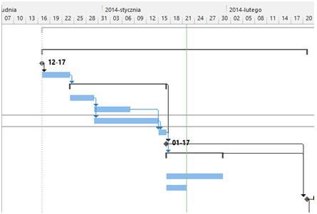 Co to jest microsoft project i do czego suy dziki powizaniom project szybko oblicza daty rozpoczcia i zakoczenia zada oraz rysuje harmonogram w widoku wykres gantta ccuart Choice Image